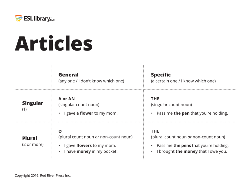 Worksheet Articles A An And The teaching articles a an and the esl library blog chart