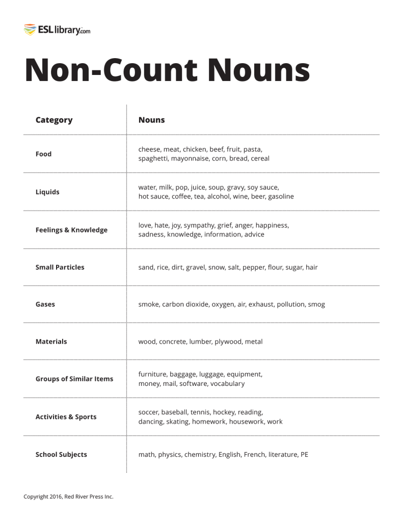 Count & Non-Count Nouns – ESL Library Blog