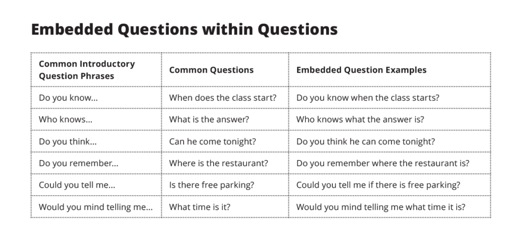Embedded Questions Esl Library Blog. Two Types. Worksheet. Worksheets For Inverted Mas At Clickcart.co