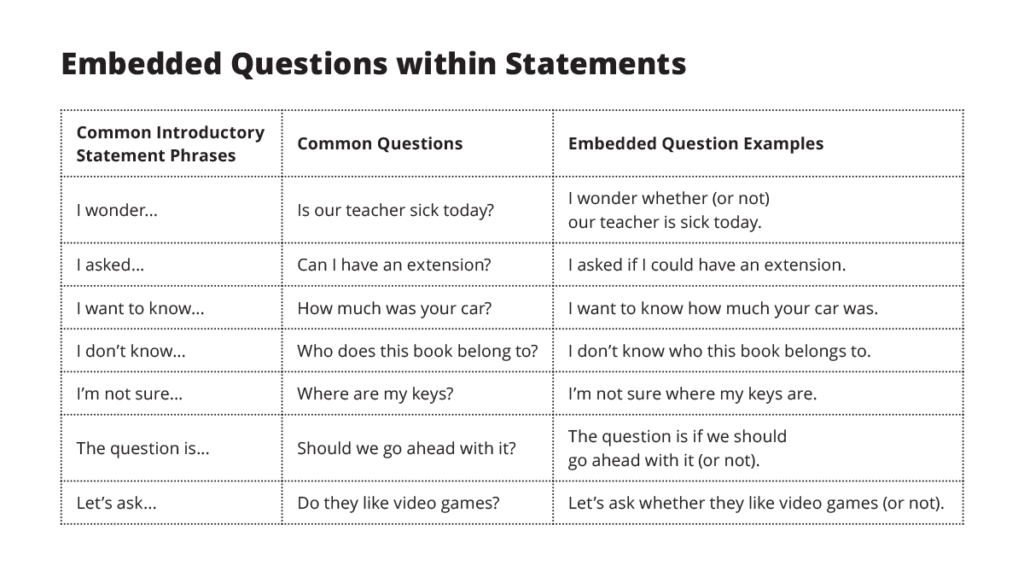 Printable Worksheets sentence patterns worksheets : Embedded Questions – ESL Library Blog