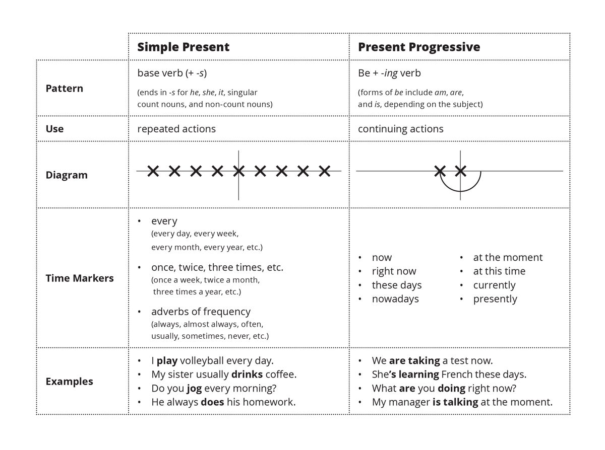 Simple Present Vs. Present Progressive – ESL Library Blog
