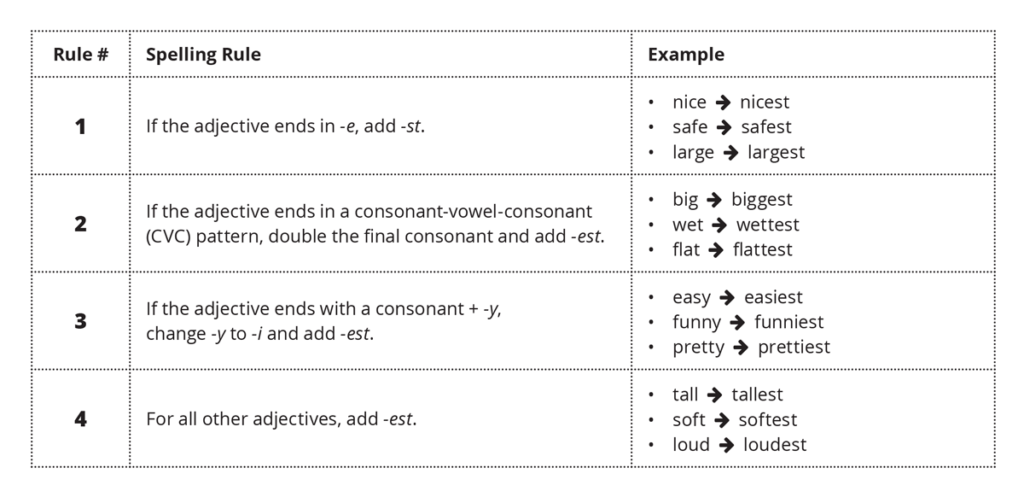 spelling rules for comparative superlative adjectives esl